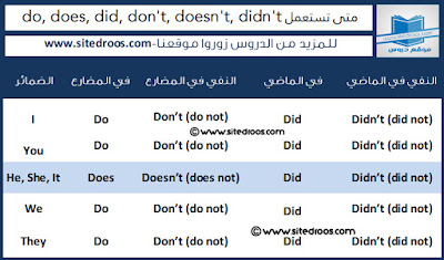 شرح verb to do
