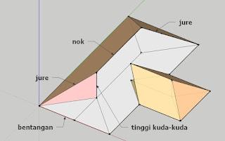 Cara mudah membuat atap jurai tanpa plugin