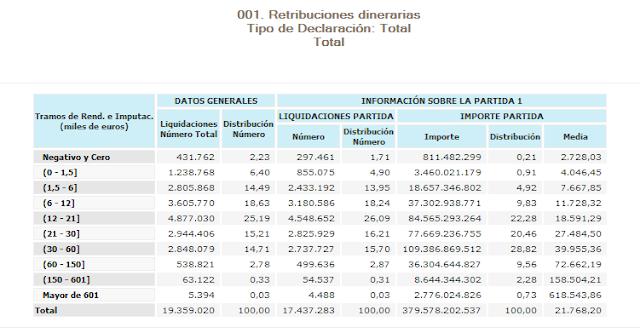 Estadística retribuciones dinerarias IRPF 2014