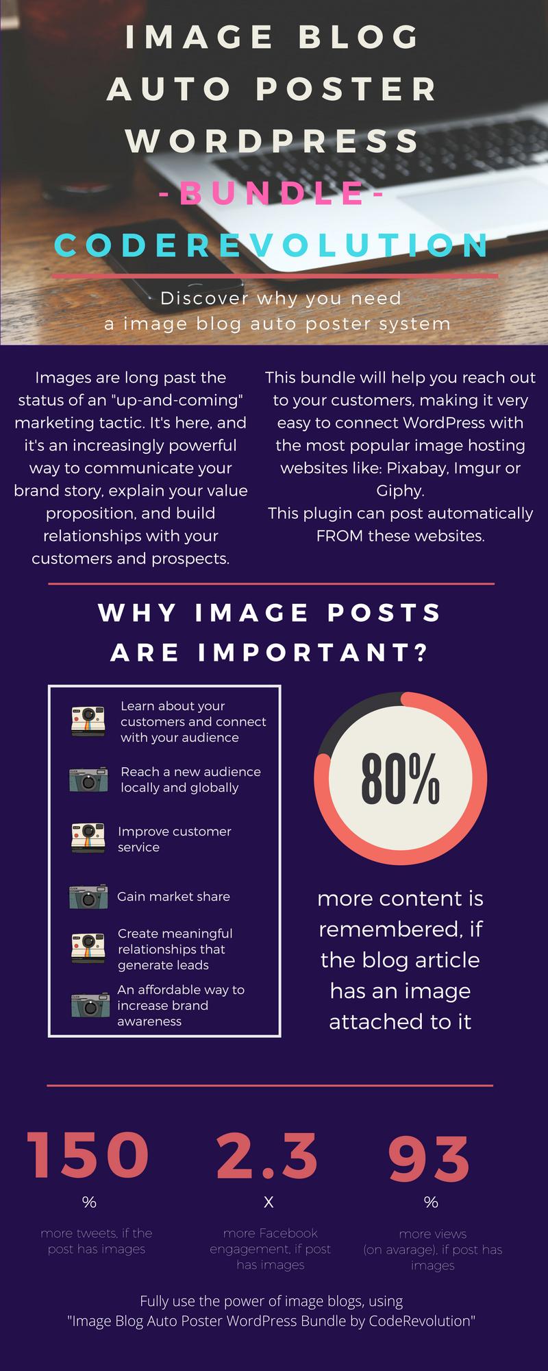 Image Blog Auto Poster WordPress Bundle by CodeRevolution