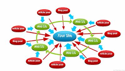 Inilah daftar backlink berkualitas yang ampuh untuk meningkatkan traffic website