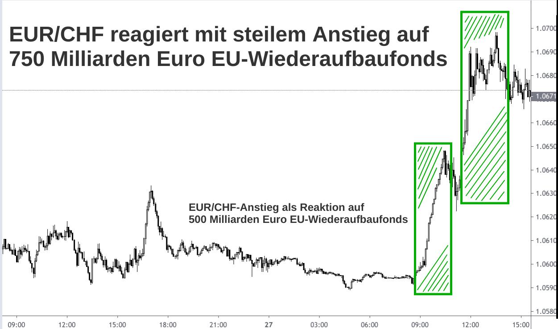 Steiler Anstieg EUR/CHF-Kurs Ende Mai 2020