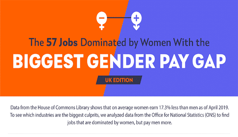 the 57 Jobs Dominated by Women With the Biggest Gender Pay Gap #infographic