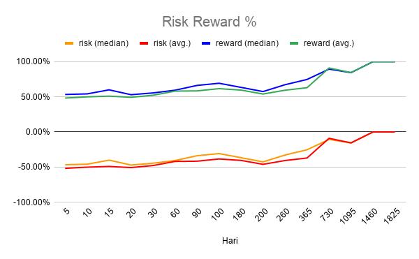 <em>Risk vs. reward</em>lama hari <em>hold</em>.