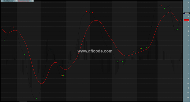 MACD Dots Magic System
