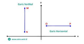 Garis Vertikal dan Horizontal