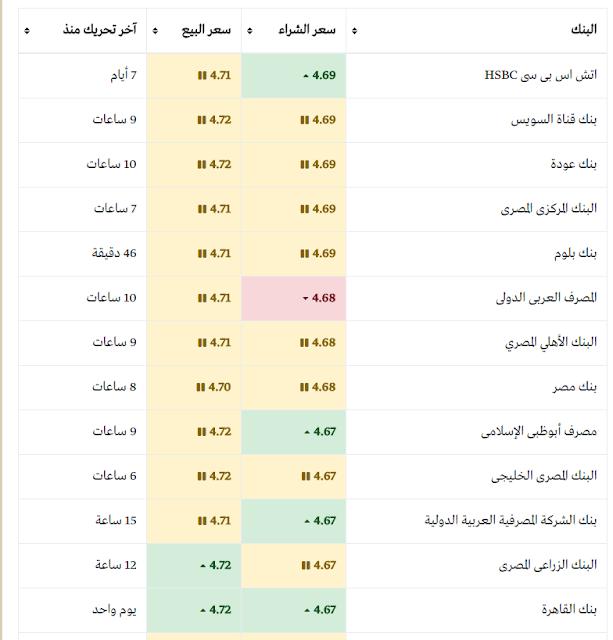 سعر الريال السعودي اليوم في البنوك المصرية