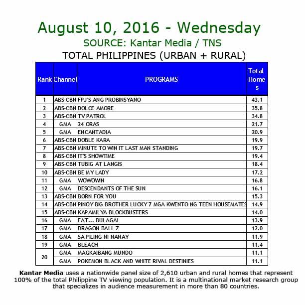 Kantar Media National TV Ratings - Aug 10, 2016
