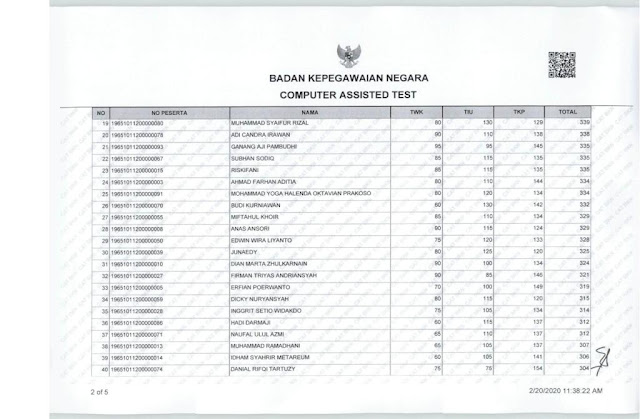 Hasil Nilai SKD CPNS 2019 Kamis, 20 Februari 2020, Kabupaten Situbondo