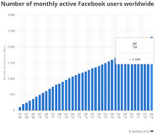 Social media analystics