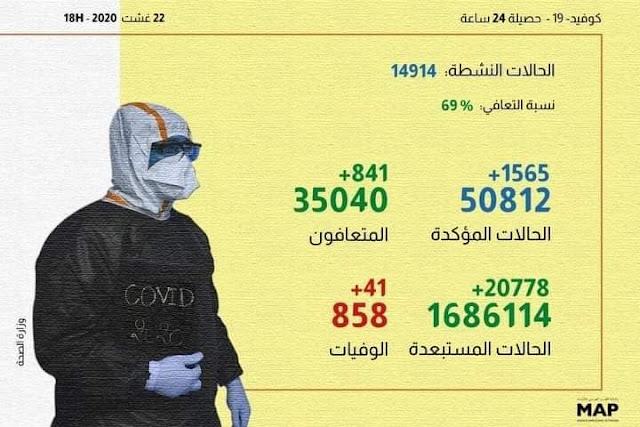 المغرب يسجل 1565 إصابة جديدة مؤكدة بكورونا خلال 24 ساعة