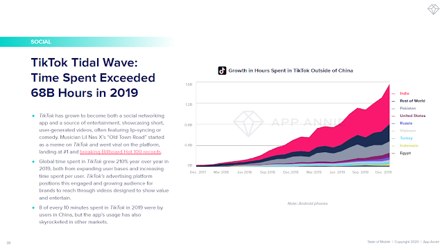 TikTok Tidal Wave: Time Spent Exceeded 68B Hours in 2019