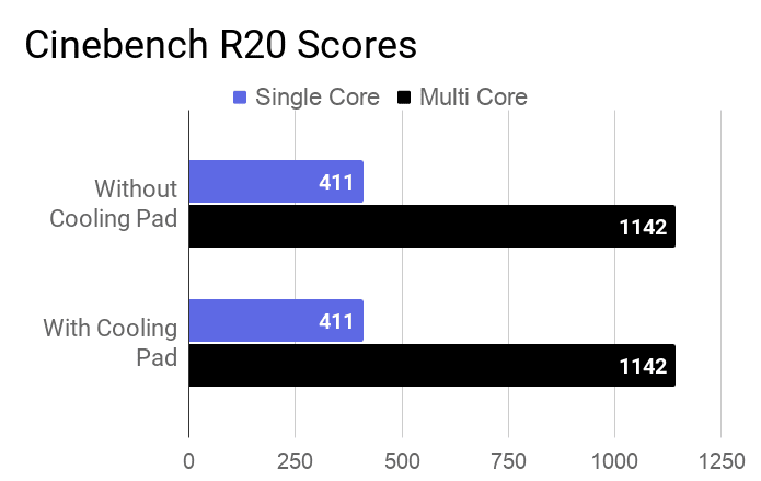 A bar chart about the Cinebench R20 single and multi-core scores of this Acer Swift 3 SF314-57 laptop.