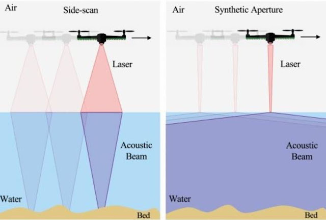 Un nuevo sonar ve submarinos desde el aire y promete transformar la guerra antisubmarina