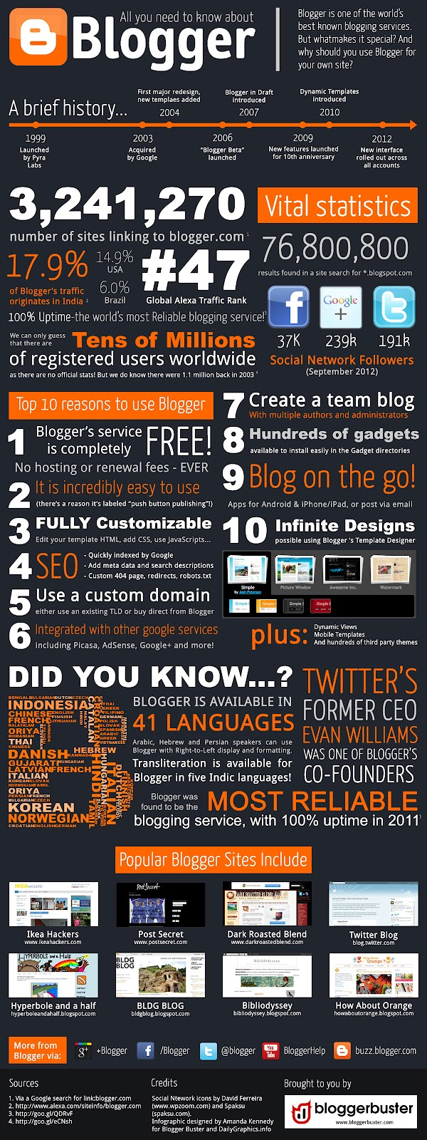 All You Need to know About Blogger