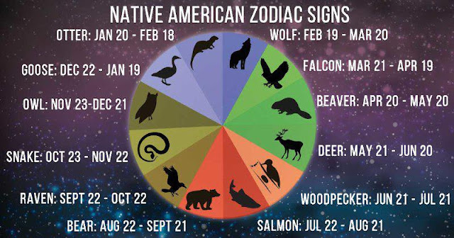 Native American Zodiac