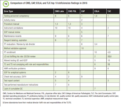 Most Common Laboratory Inspection Deficiencies