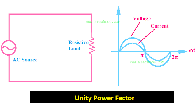 unity power factor