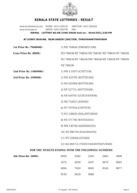 ticket-nirmal-kerala-lottery-result-nr-219-today-09-04-2021