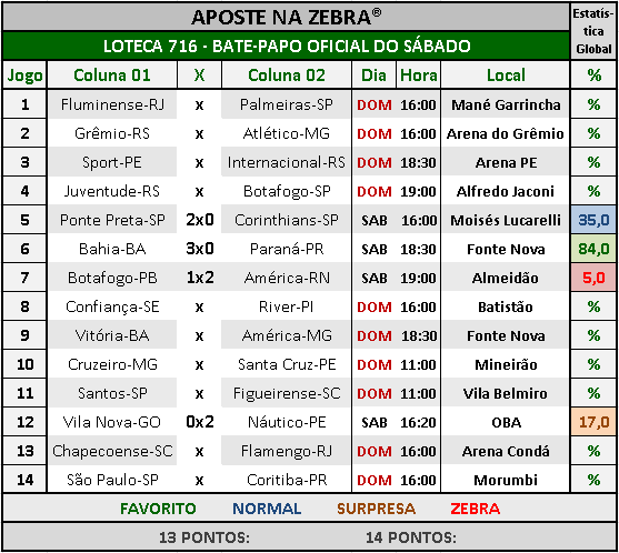 LOTECA 716 - BATE-PAPO OFICIAL DO SÁBADO 04