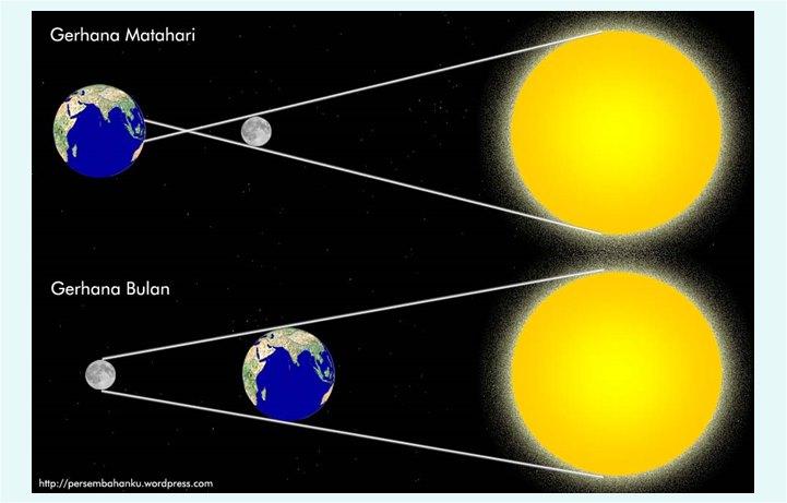 Gerhana Matahari dan Gerhana Bulan  Ilmu Dasar