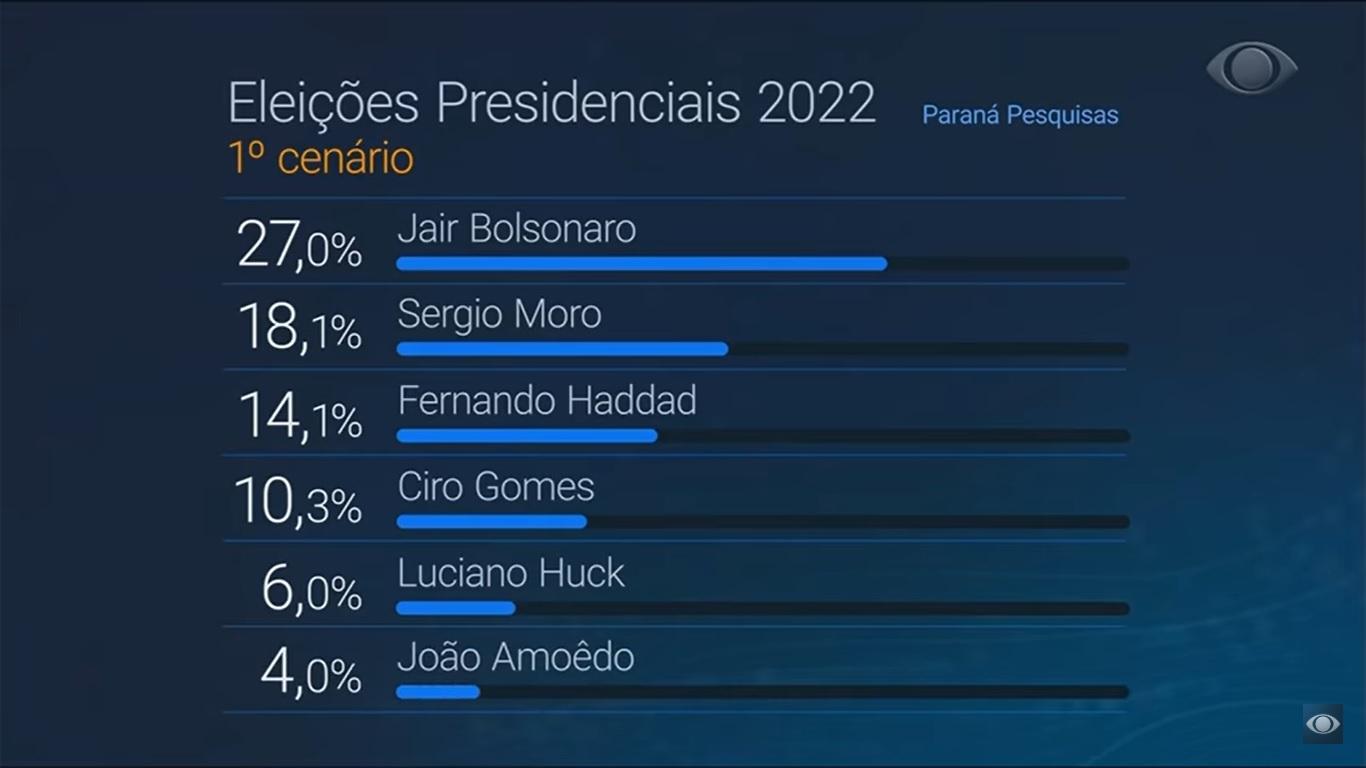 Encuestas Elecciones Presidenciales Brasil 2022