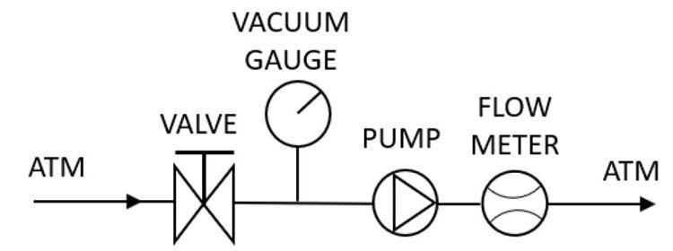 Arreglo para estimar los caudales de presiones de vació de la curva de rendimiento de una bomba