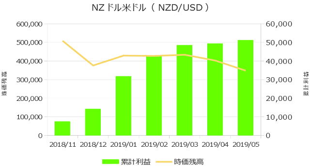 累計利益の表(NZドル米ドル)