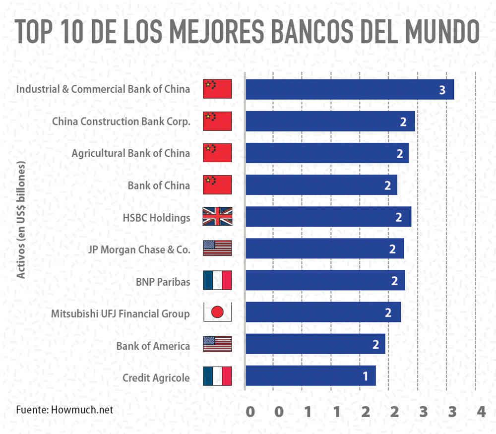 Creditos hipotecas los mejores bancos del mundo for Oficina directa pastor