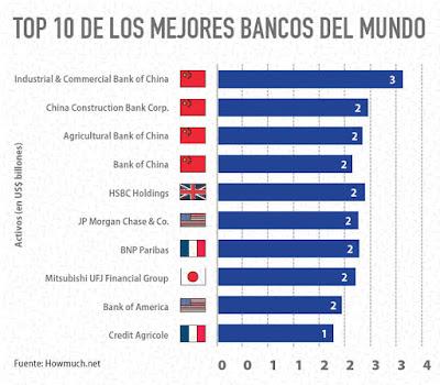 Creditos hipotecas los mejores bancos del mundo for Bbk bank cajasur oficinas