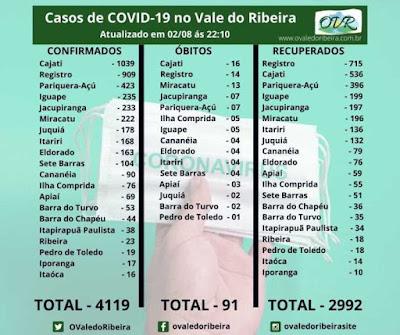 Vale do Ribeira soma 4119 casos positivos, 2992 recuperados e 91 mortes do Coronavírus - Covid-19