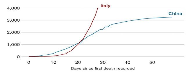 Fig.1.1 Death Cases in China and Italy / Source:  BBC News and John Hopkins Coronavirus Dashboard, on 20th March 2020