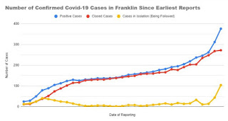 The Franklin COVID-19 case numbers continue to climb rapidly