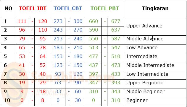 Tingkatan Nilai TOEFL