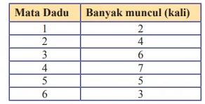 Kunci-Jawaban-Matematika-Kelas-8-Halaman-279-280-281-283-284-Ayo-Kita-Berlatih-10.1-Peluang