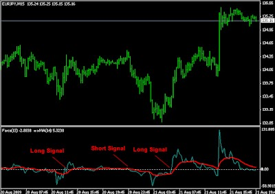 Estrategias Forex con el Force Index