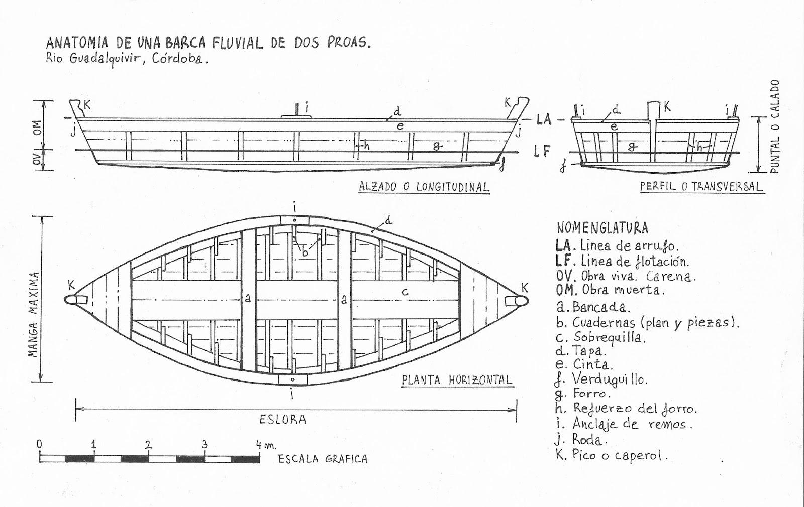 Anatomía de una barca fluvial. | Proyecto ETNOCOR.