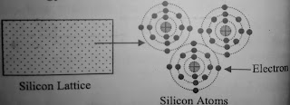 Structure of silicon atoms - what is semiconductor in Hindi