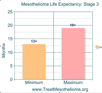 Life Expectancy LIVESTRONG