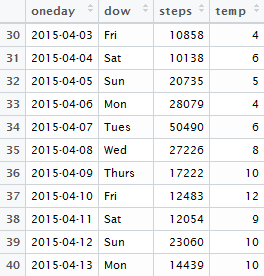 Analyzing Accupedo step count data in R: Part 2 – Adding weather data
