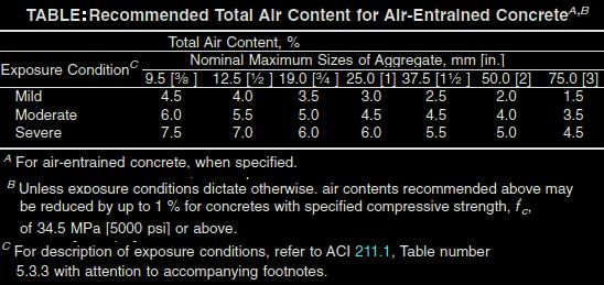 Recommended Total Air Content for Air-Entrained Concrete