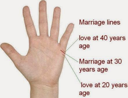 How to calculate age of marriage in palmistry.
