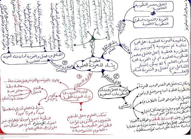 خطاطة حول قضية بناء المعرفة العلمية الفلسفة الثانية بكالوريا آداب