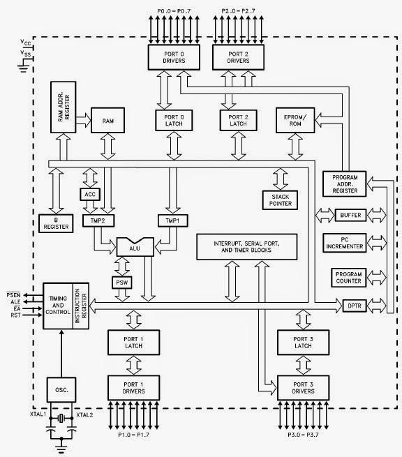 Komputer Terapan (Mikrokontroler) :: Komputer Terapan
