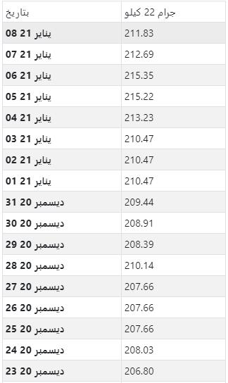 أسعار الذهب اليومية بالدرهم الإماراتي لكل جرام عيار 22