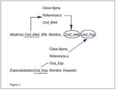 transformación esquema E/R a relacional