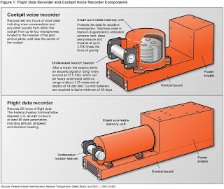 What is Digital Flight Data Recorder?