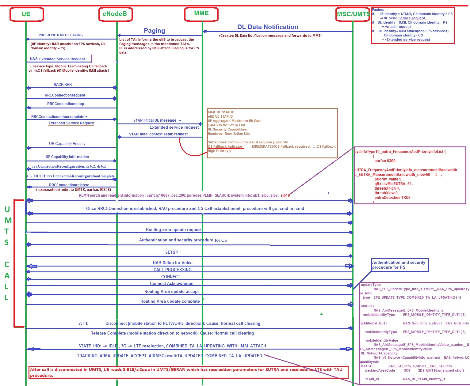 Umts Network Architecture Diagram Viper 5900 Wiring Csfb Call Flow In Lte Tweet4technology