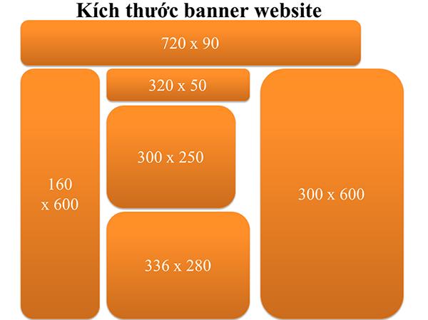 Kích thước banner blog website tạp chí tin tức, diễn đàn, mạng xã hội