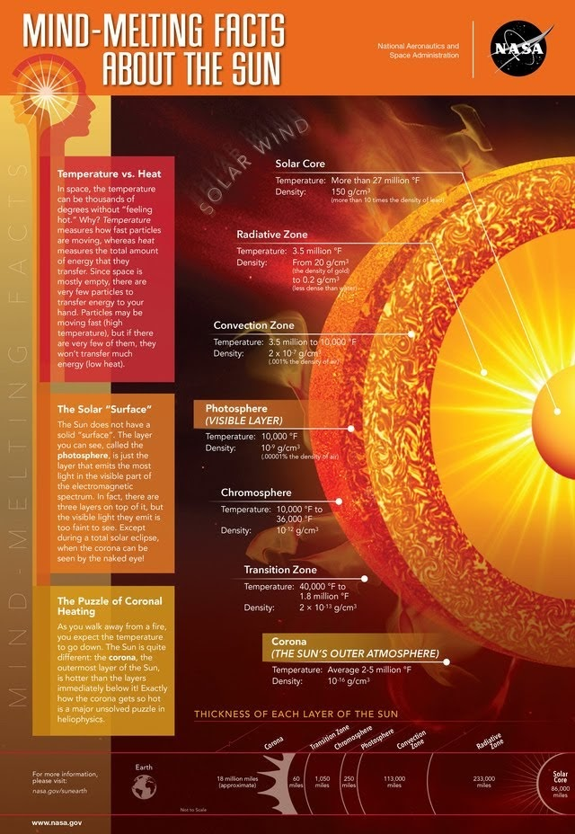 Mind Melting Facts About The Sun #infographic